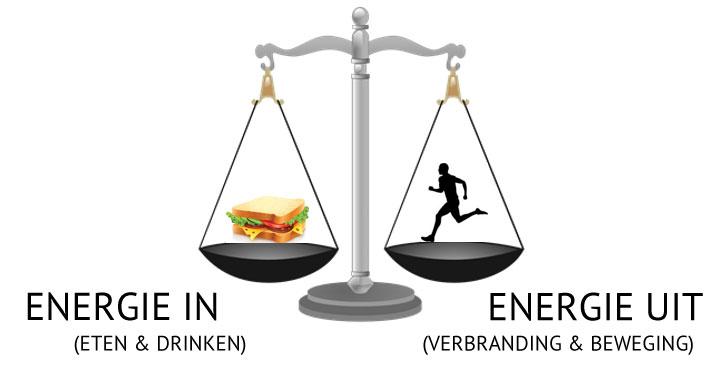 Energiebalans: eten en bewegen